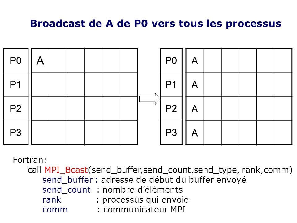 A Broadcast de A de P0 vers tous les processus P0 P1 P2 P3 P0 P1 P2 P3