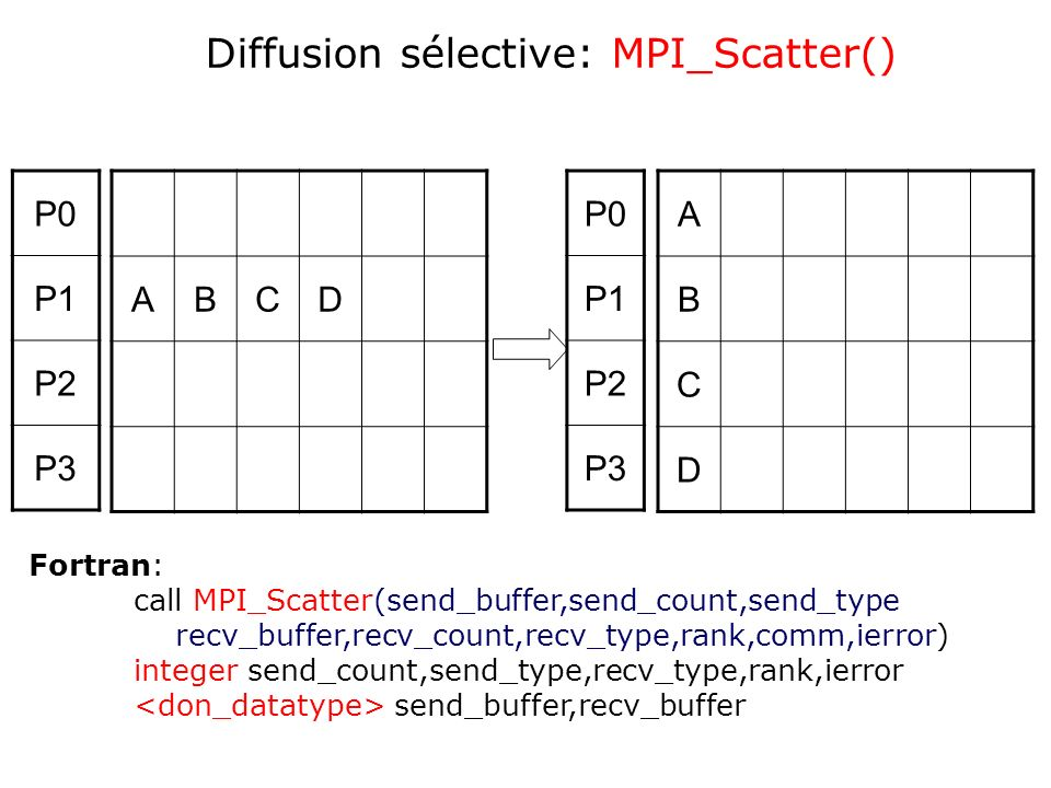 Diffusion sélective: MPI_Scatter()