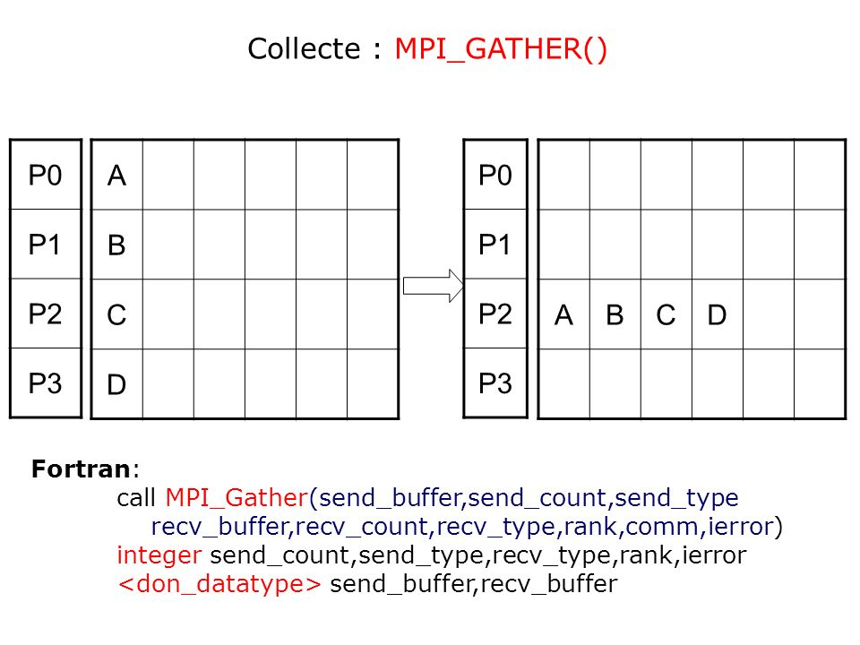 Collecte : MPI_GATHER() P0 P1 P2 P3 A B C D P0 P1 P2 P3 A B C D