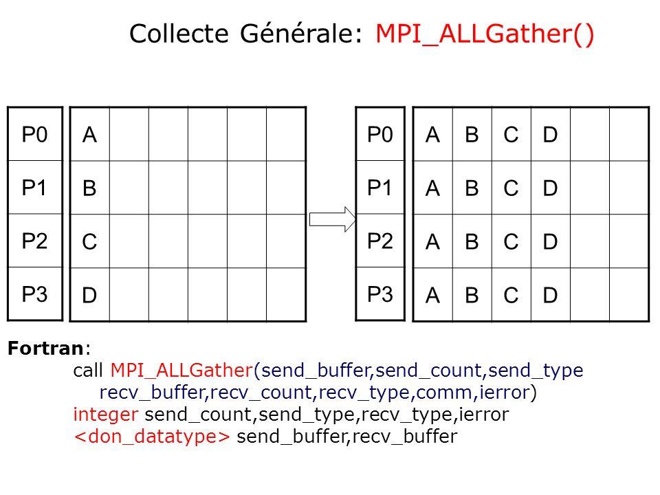 Collecte Générale: MPI_ALLGather()