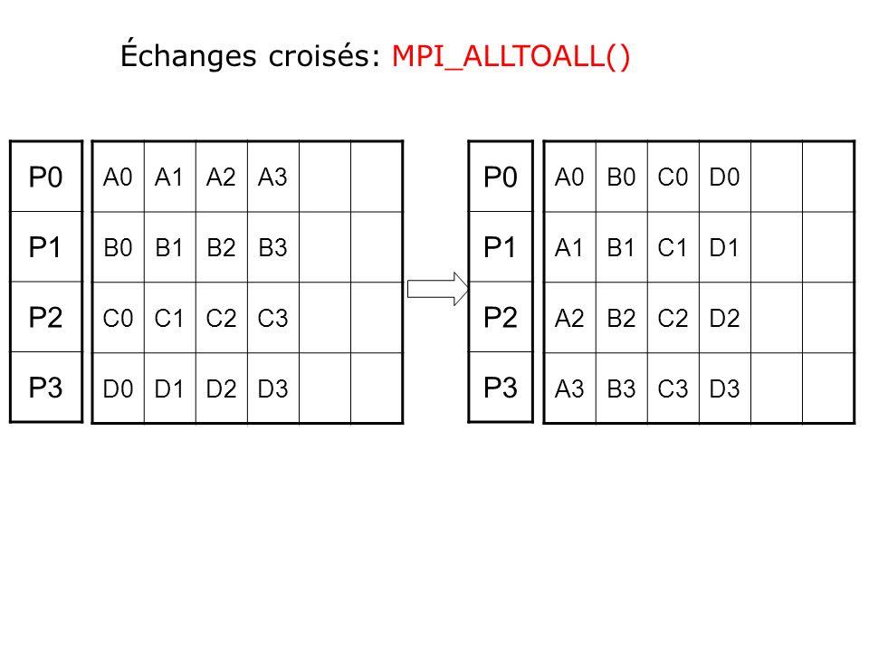 Échanges croisés: MPI_ALLTOALL() P0 P1 P2 P3 P0 P1 P2 P3
