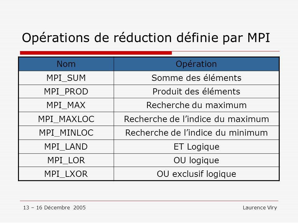Opérations de réduction définie par MPI