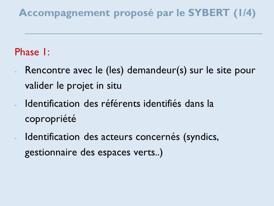 Accompagnement proposé par le SYBERT (1/4)