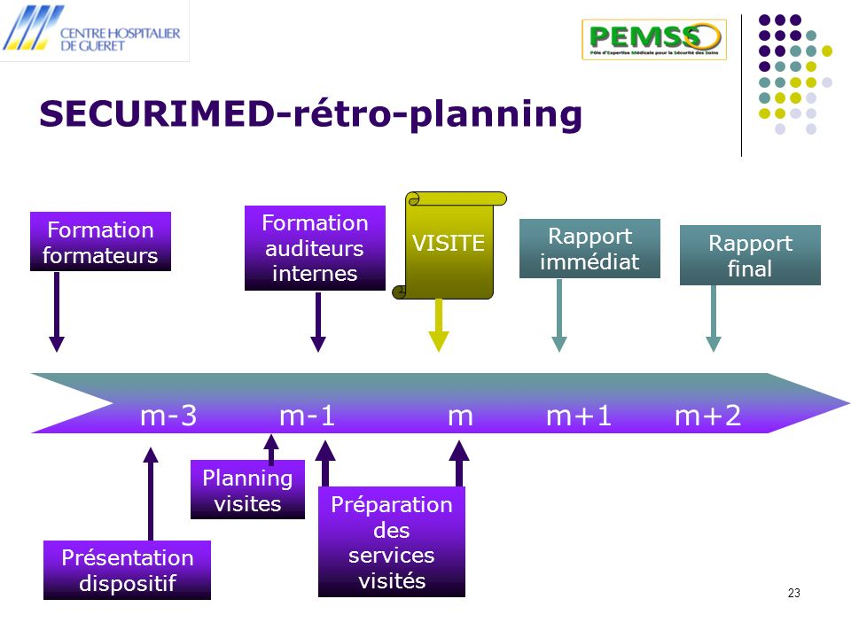 SECURIMED-rétro-planning