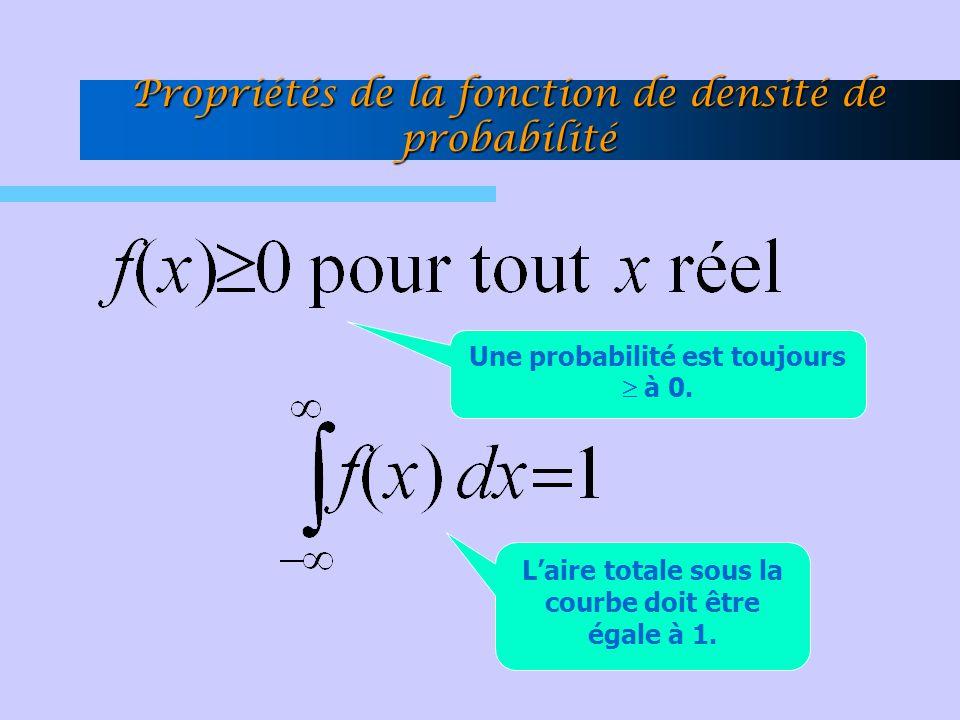 Propriétés de la fonction de densité de probabilité