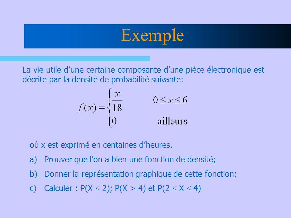 Exemple La vie utile d'une certaine composante d'une pièce électronique est décrite par la densité de probabilité suivante: