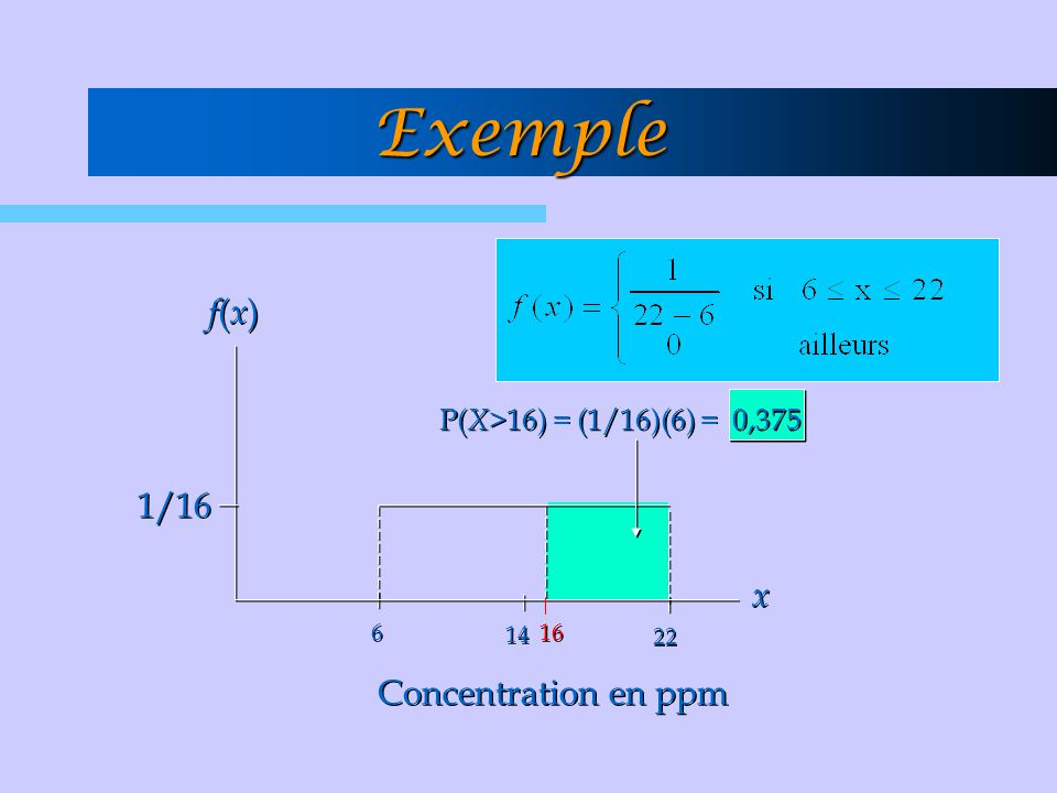 Exemple f(x) 1/16 x Concentration en ppm