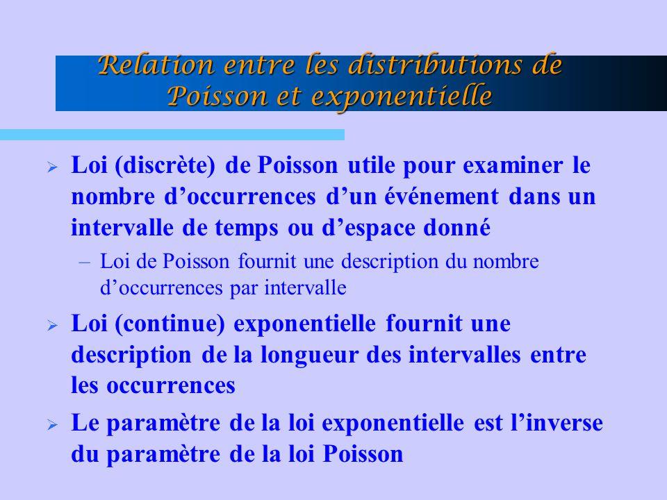 Relation entre les distributions de Poisson et exponentielle