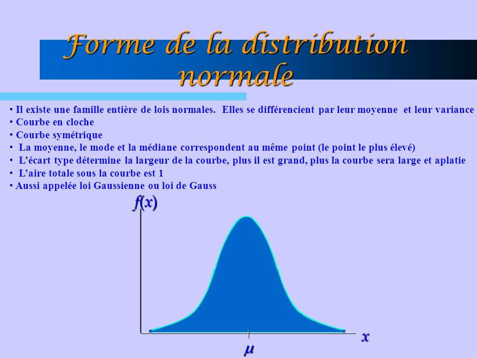 Forme de la distribution normale