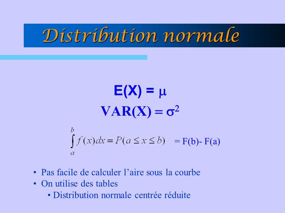 Distribution normale E(X) = m VAR(X) = s2 = F(b)- F(a)