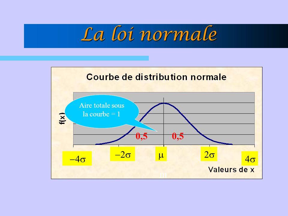 Aire totale sous la courbe = 1