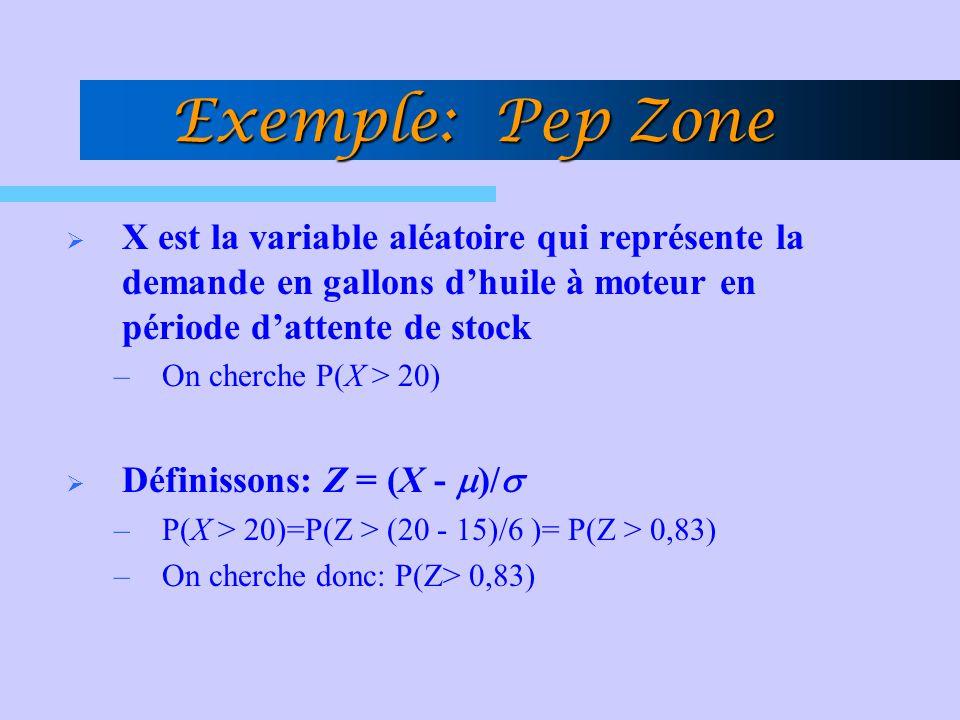 Exemple: Pep Zone X est la variable aléatoire qui représente la demande en gallons d'huile à moteur en période d'attente de stock.