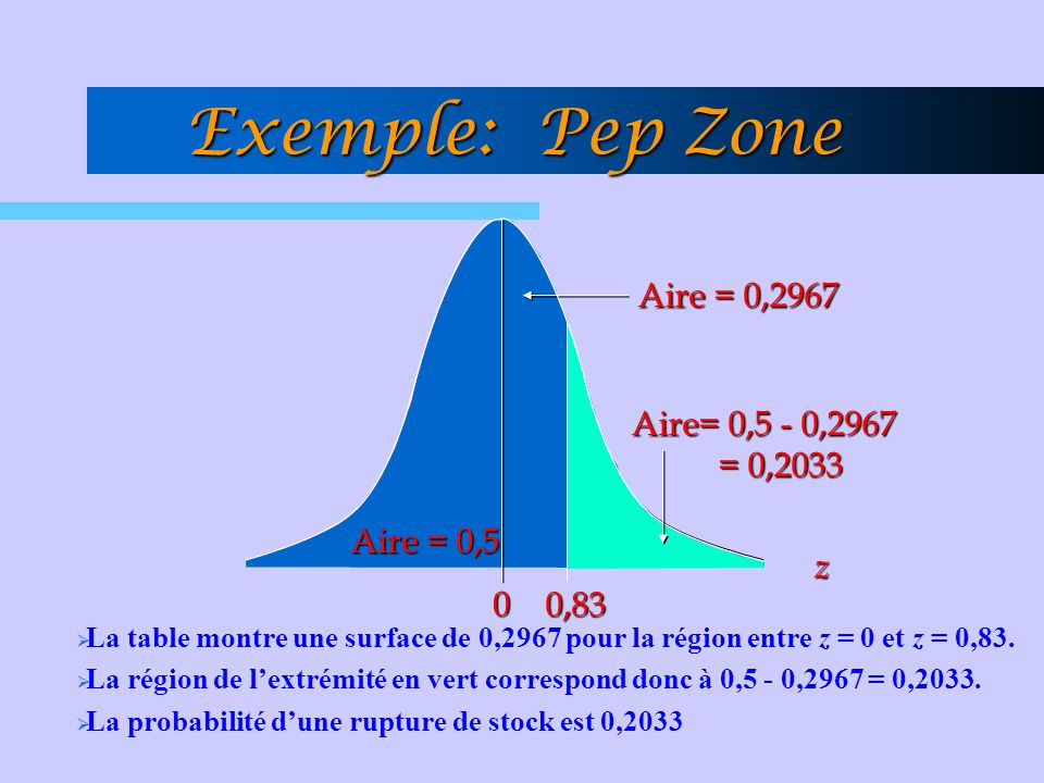 Exemple: Pep Zone Aire = 0,2967 Aire= 0,5 - 0,2967 = 0,2033 Aire = 0,5