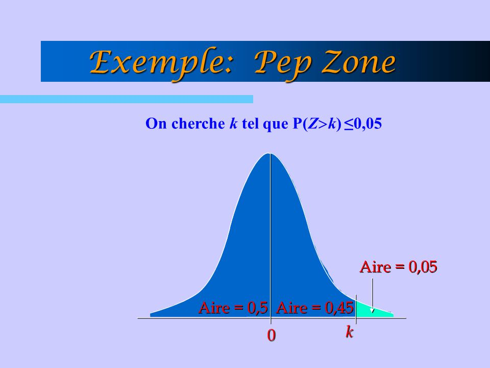 On cherche k tel que P(Zk) ≤0,05