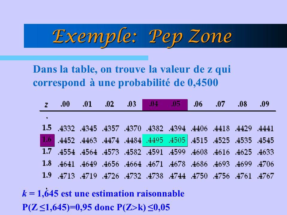 Exemple: Pep Zone Dans la table, on trouve la valeur de z qui correspond à une probabilité de 0,4500.