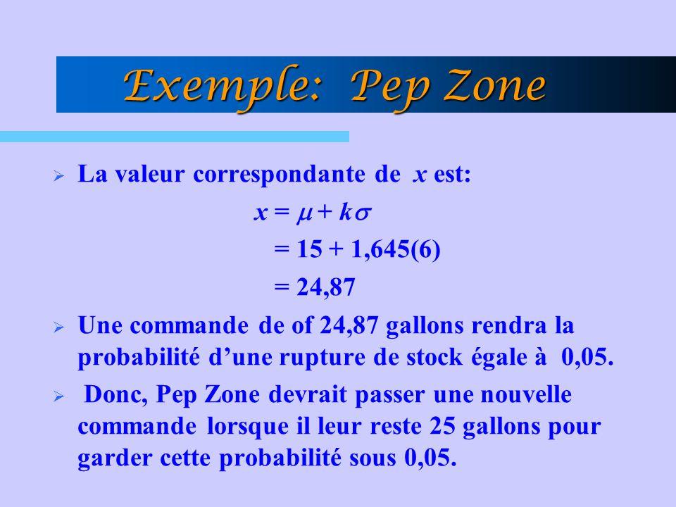 Exemple: Pep Zone La valeur correspondante de x est: x =  + k