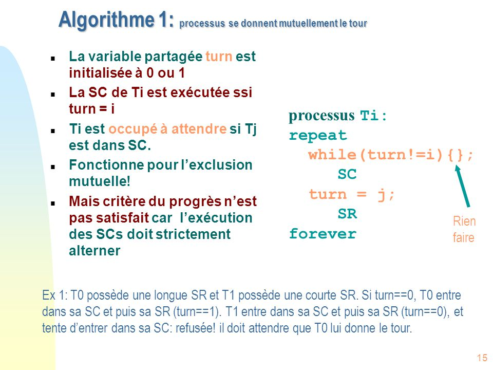 Algorithme 1: processus se donnent mutuellement le tour