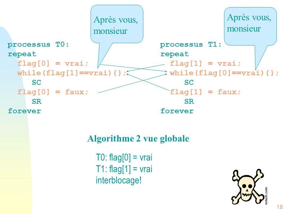 Algorithme 2 vue globale