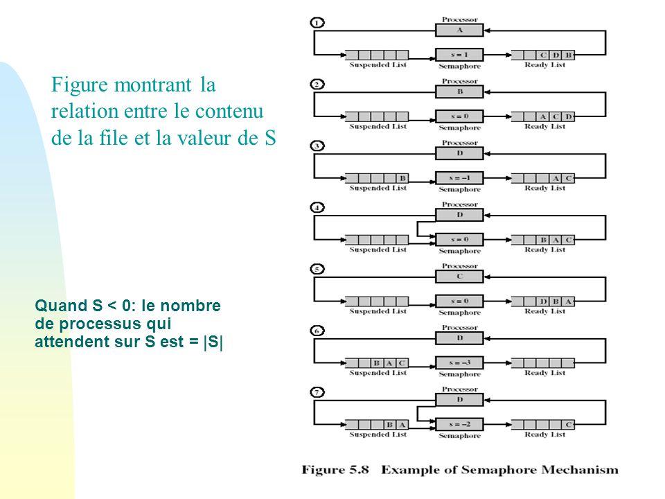 Figure montrant la relation entre le contenu de la file et la valeur de S