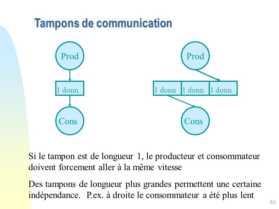 Tampons de communication