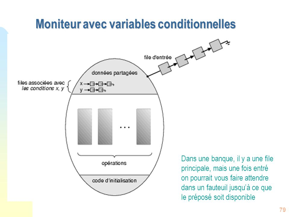 Moniteur avec variables conditionnelles