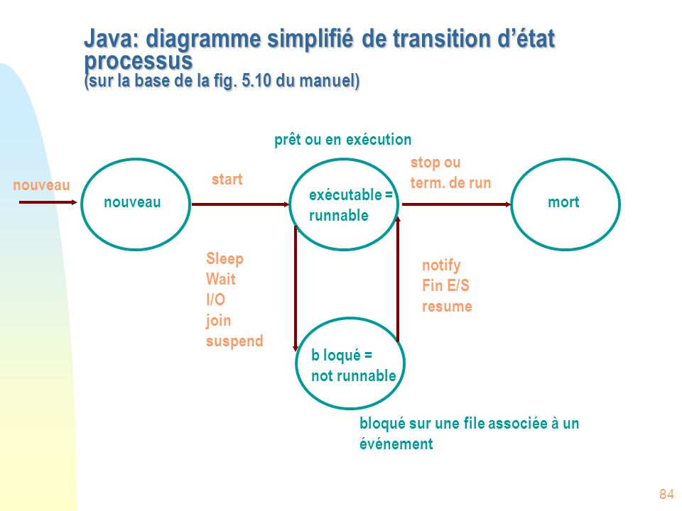 Java: diagramme simplifié de transition d'état processus (sur la base de la fig. 5.10 du manuel)