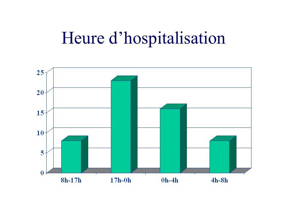 Heure d'hospitalisation