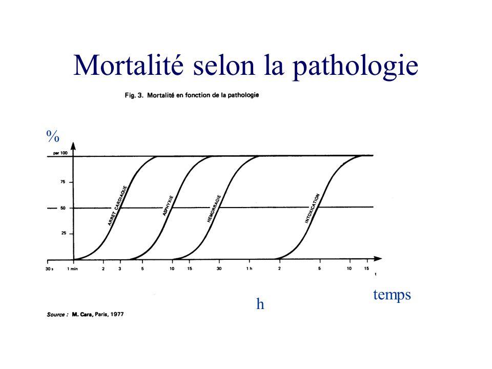 Mortalité selon la pathologie
