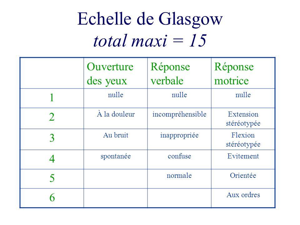 Echelle de Glasgow total maxi = 15