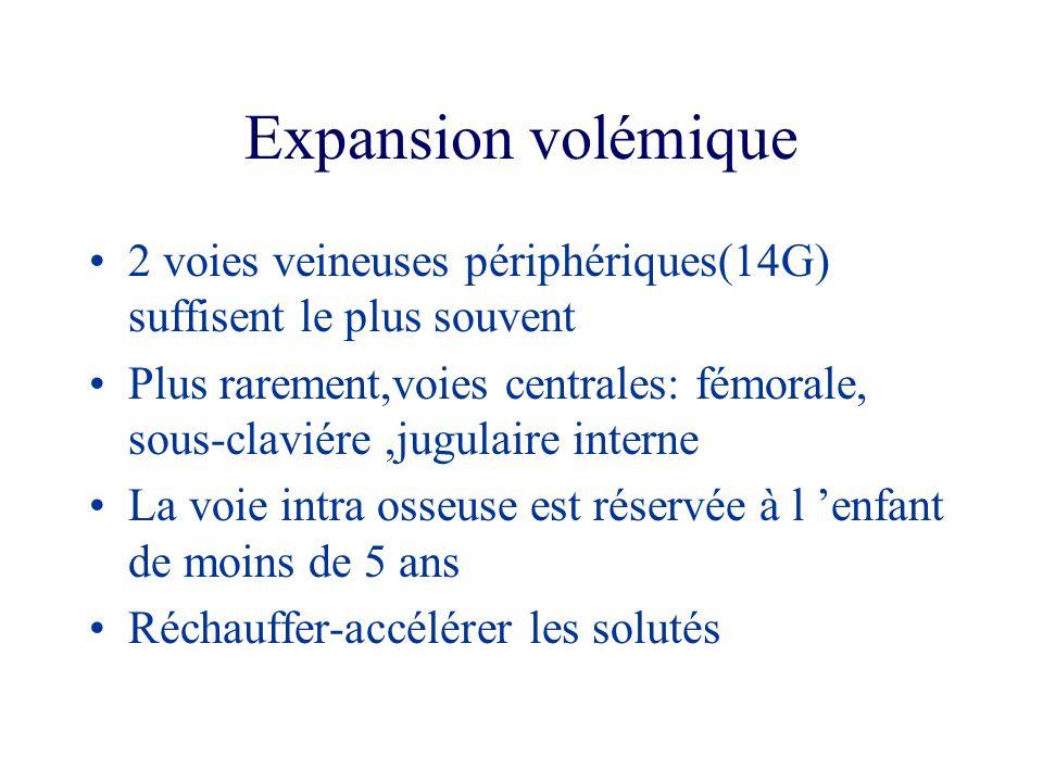 Expansion volémique 2 voies veineuses périphériques(14G) suffisent le plus souvent.