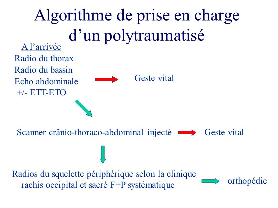 Algorithme de prise en charge d'un polytraumatisé