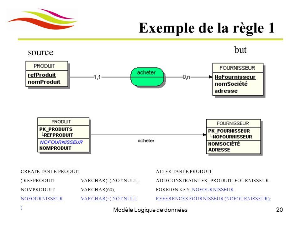 Modèle Logique de données
