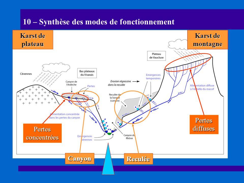10 – Synthèse des modes de fonctionnement