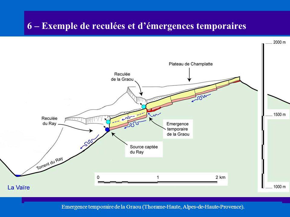 6 – Exemple de reculées et d'émergences temporaires