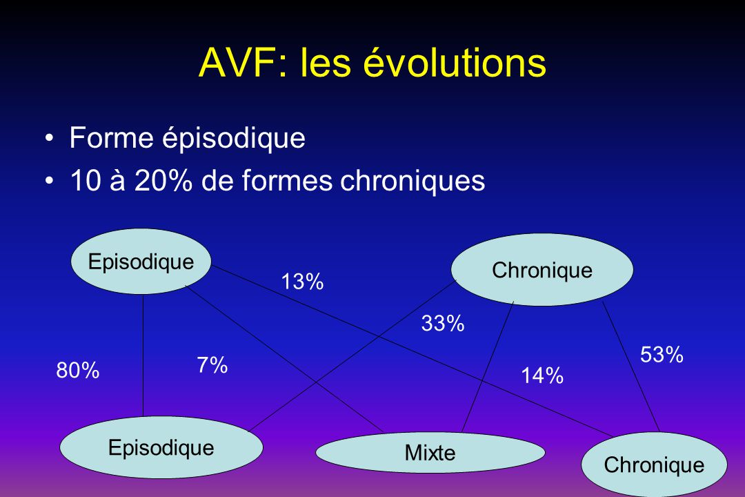 AVF: les évolutions Forme épisodique 10 à 20% de formes chroniques