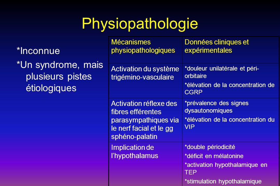 Physiopathologie *Inconnue