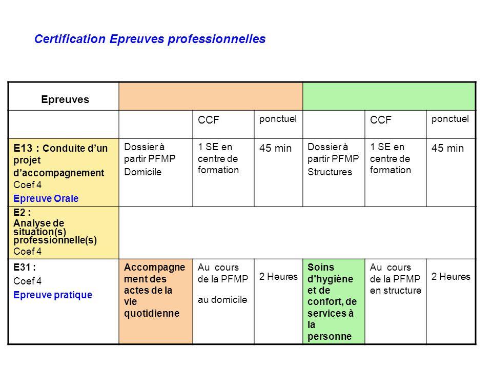 Certification Epreuves professionnelles