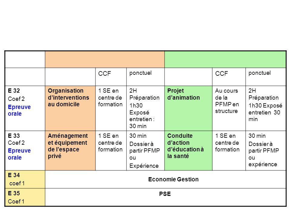 CCF ponctuel E 32 Coef 2 Epreuve orale