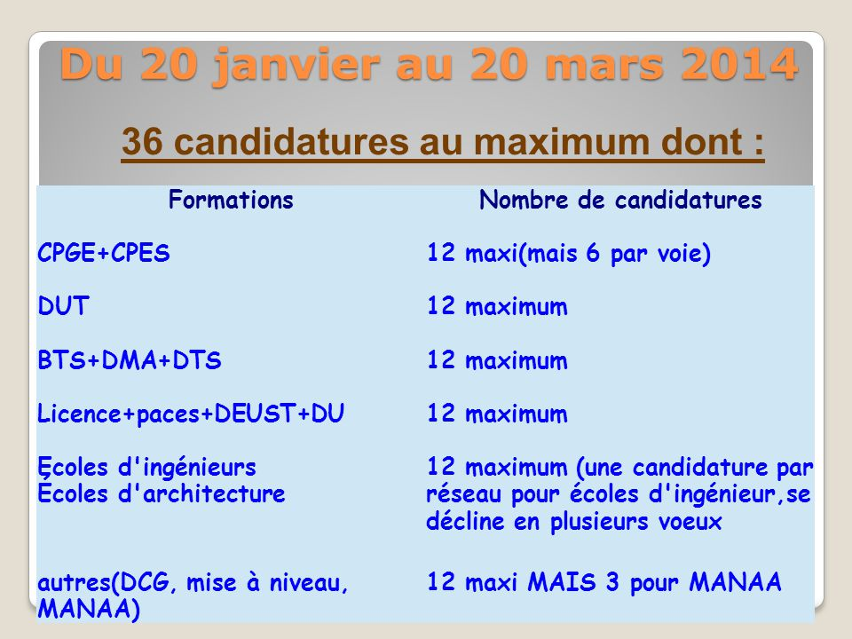 36 candidatures au maximum dont : Nombre de candidatures