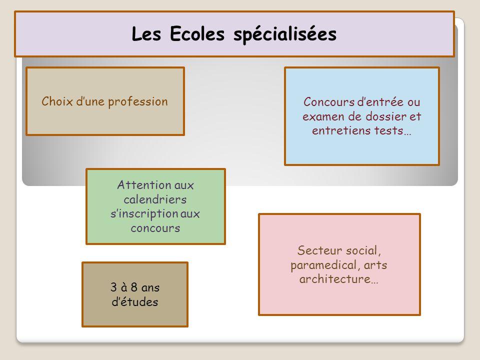 Les Ecoles spécialisées