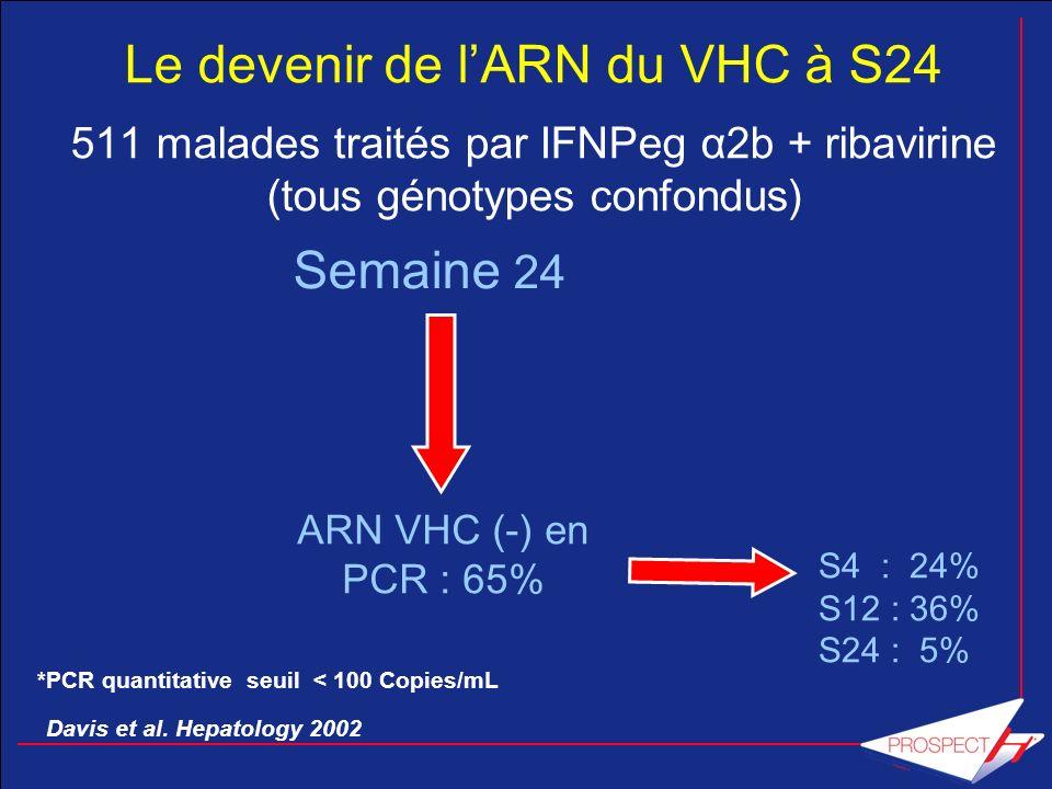 Le devenir de l'ARN du VHC à S24 511 malades traités par IFNPeg α2b + ribavirine (tous génotypes confondus)