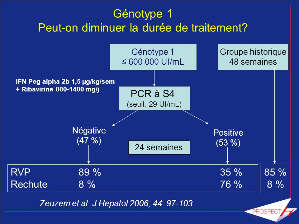Génotype 1 Peut-on diminuer la durée de traitement