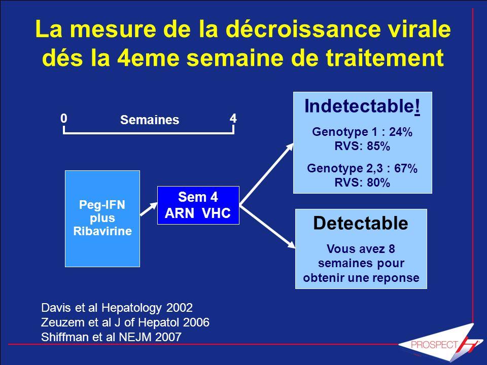 La mesure de la décroissance virale dés la 4eme semaine de traitement
