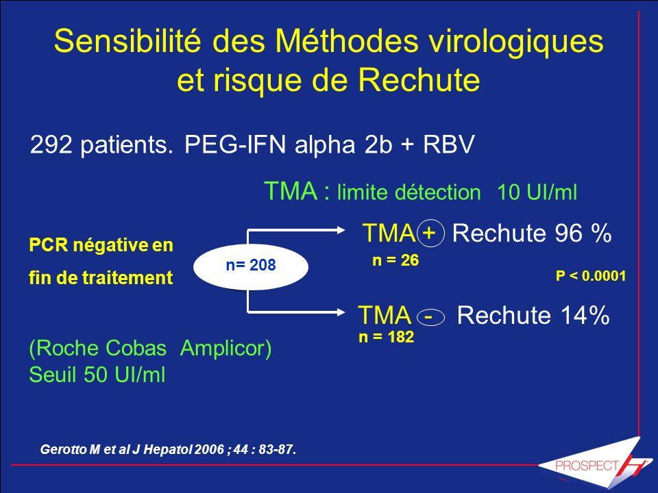 Sensibilité des Méthodes virologiques