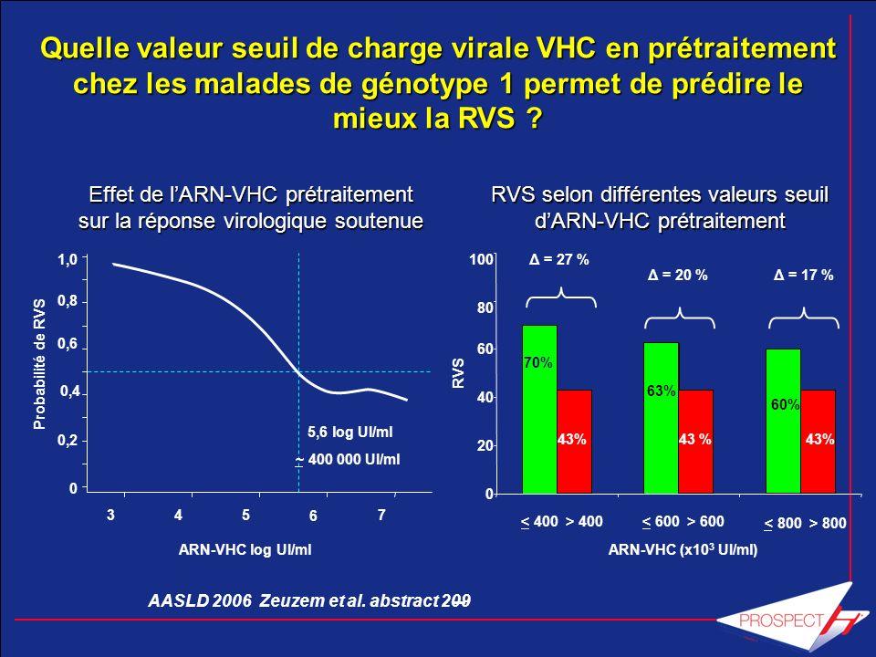 Quelle valeur seuil de charge virale VHC en prétraitement chez les malades de génotype 1 permet de prédire le mieux la RVS