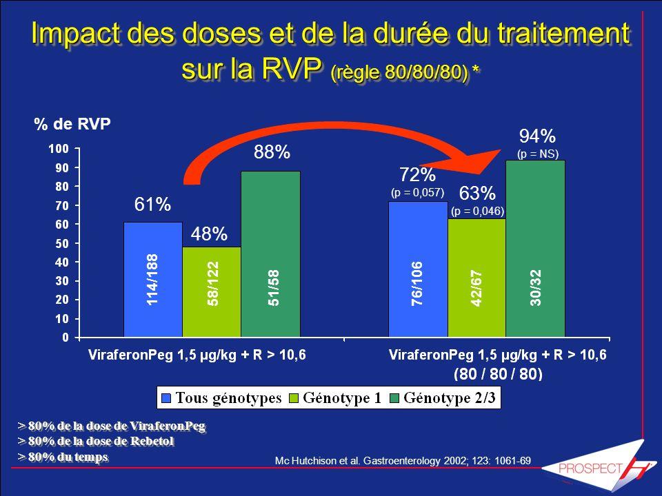 Impact des doses et de la durée du traitement sur la RVP (règle 80/80/80) *