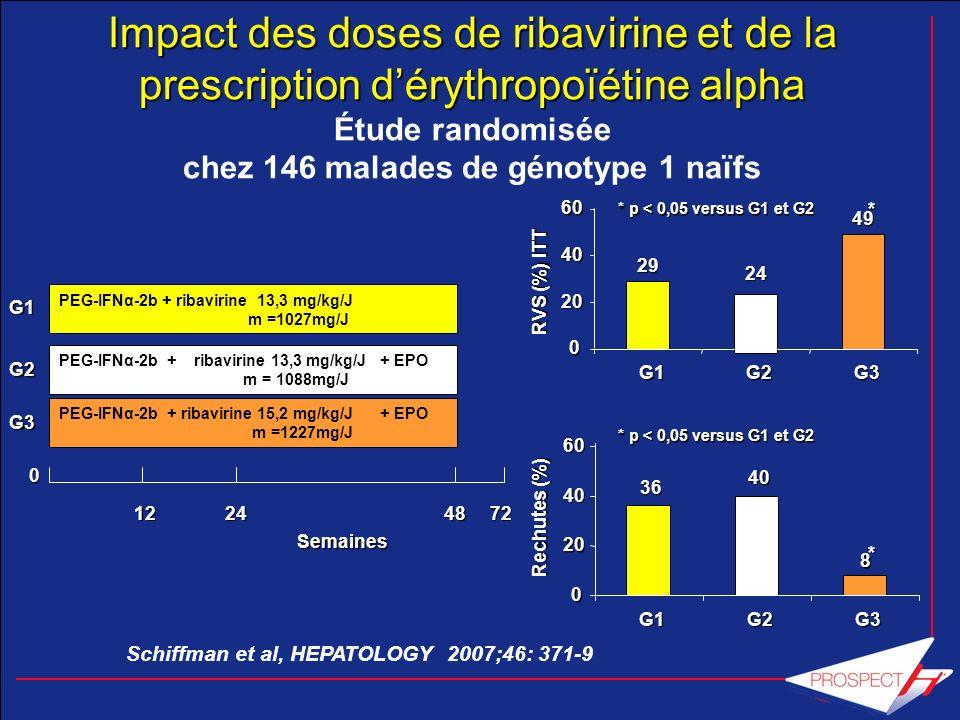Impact des doses de ribavirine et de la prescription d'érythropoïétine alpha Étude randomisée chez 146 malades de génotype 1 naïfs