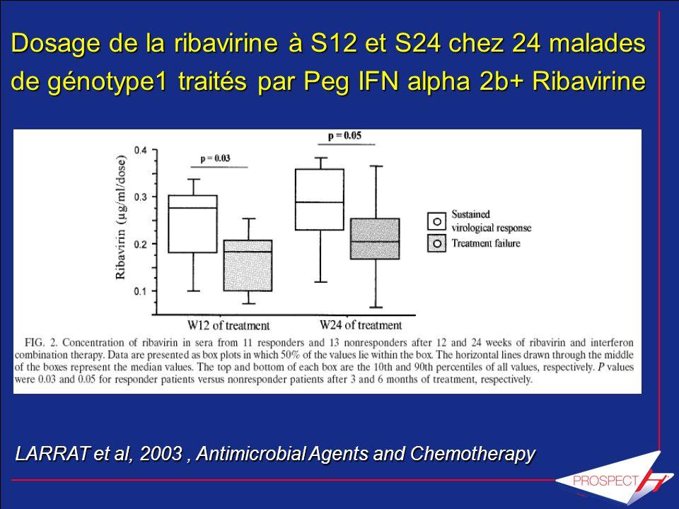 Dosage de la ribavirine à S12 et S24 chez 24 malades