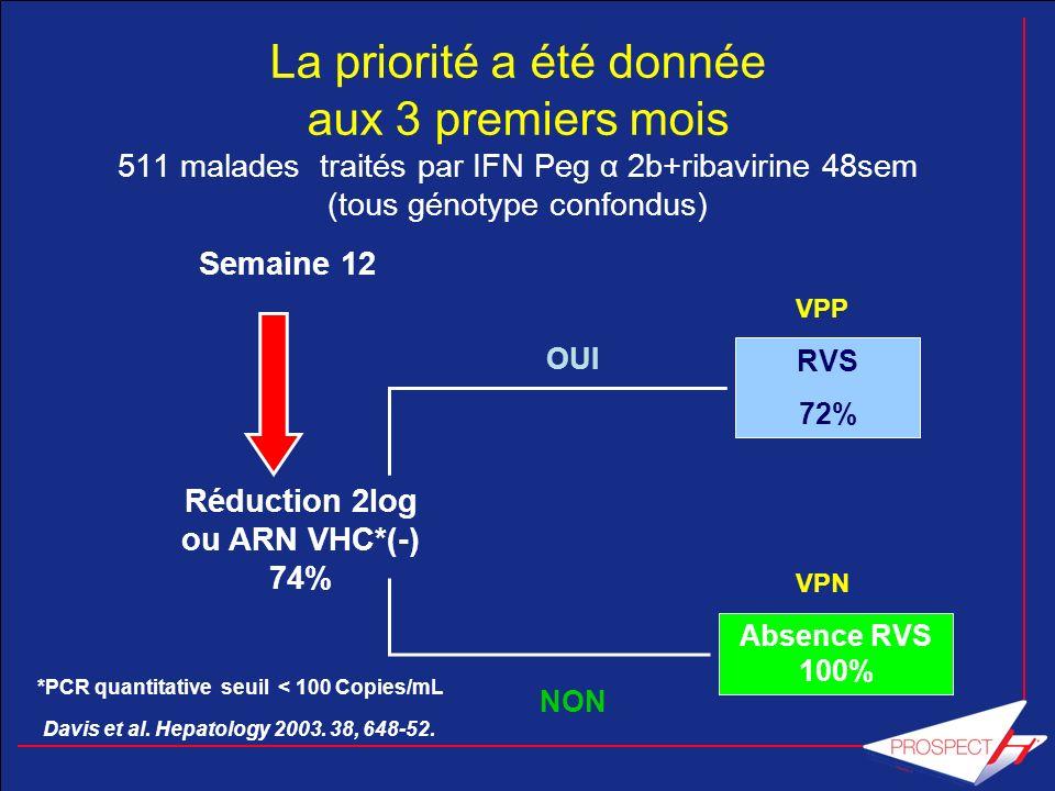 Réduction 2log ou ARN VHC*(-) 74%
