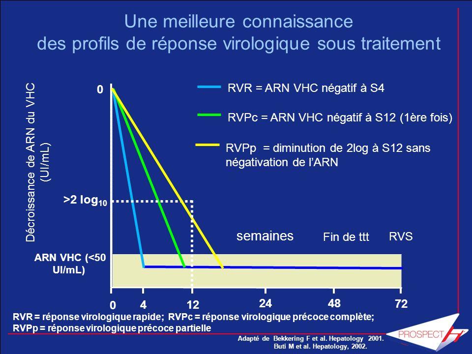 Décroissance de ARN du VHC (UI/mL)